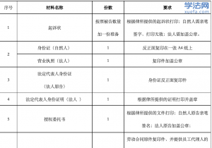 实习律师日志之办案准备(附会议纪要及开庭备忘录模板)