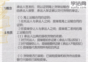 司考卷一背诵黄金期, 国际经济法八张图必! 须! 看!