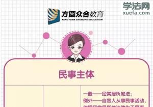 众合教育杨万里:国际私法,八张图就把你全记住了!