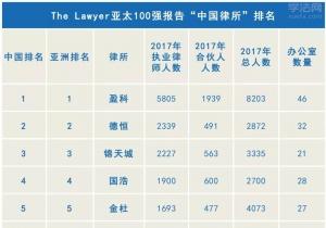 中国律所的规模红利还能持续多久?