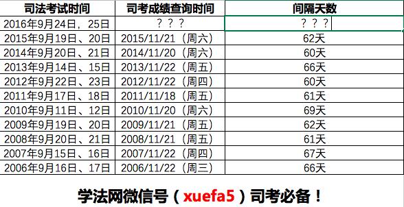 2016年司考成绩查询时间