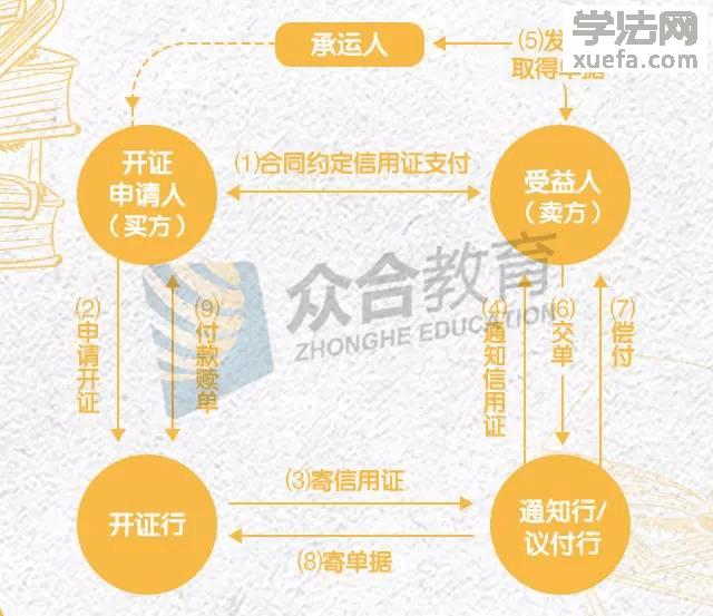8张图,搞定国际经济法贸易术语