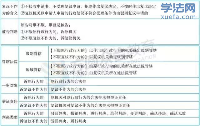 4个行政法新增必考点