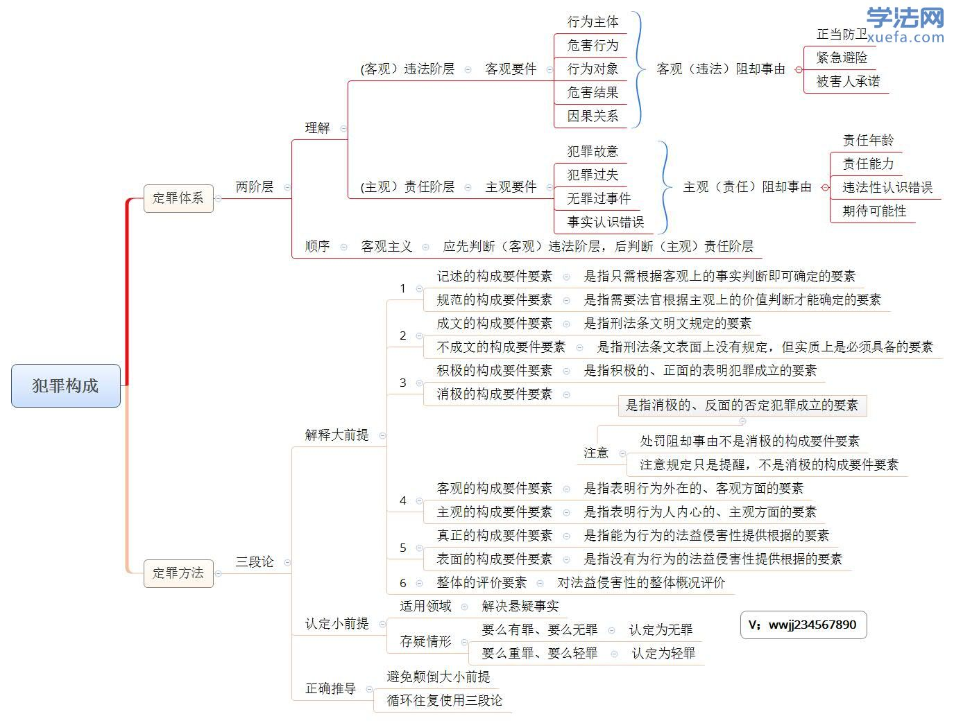 柏浪涛犯罪犯罪构成体系图.jpg